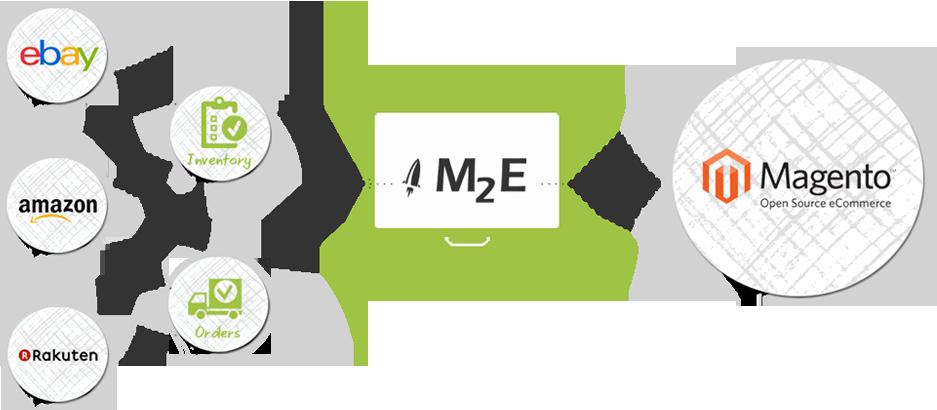 M2EPro diventa a pagamento: i dettagli